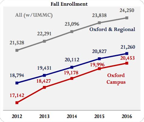 Of Maryland Mba Enrollment Statistics by About Um Of Mississippi