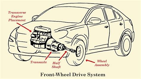 front wheel drive diagram how a car s drivetrain works the of manliness