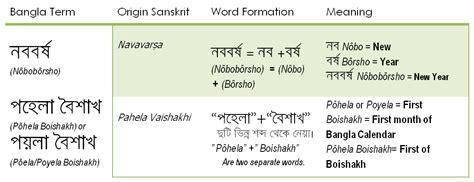 biography bengali meaning 2011 promote bangla