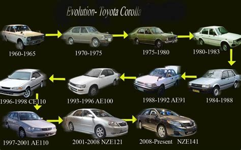 Evolution Of Toyota Pin By Fred Haas Toyota Country On Cars