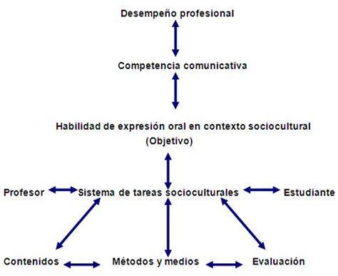 la lengua como base de la cultura monografias sistema de tareas socioculturales para la expresi 243 n oral