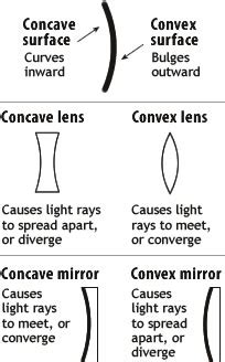 difference between concave and convex | concave vs convex