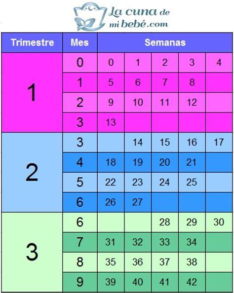 Calendario De Embarazo Semanas Y Meses Semanas De Embarazo En Meses Y Trimestres