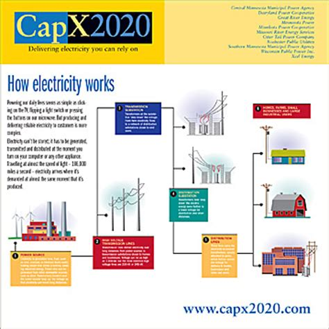 how circuits work capx2020 delivering electricity you can rely on