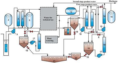 sewage treatment flow diagram flow diagram of membrane techniques used for