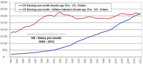 Mba Salary In Us Per Month by Us Earnings Inflation Adjusted Age 25 Historical