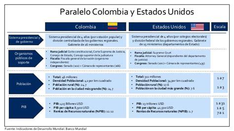 comparacin de los aumentos recibidos por los militares y los comparaci 243 n colombia eeuu presentaci 243 n estudiantes de