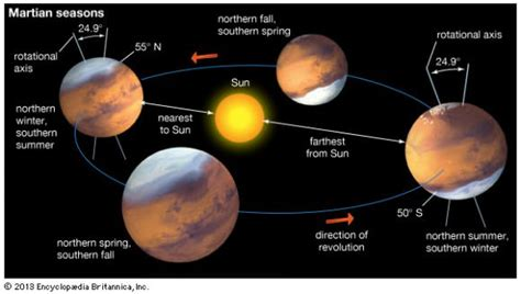 s day length how is a year on mars universe today