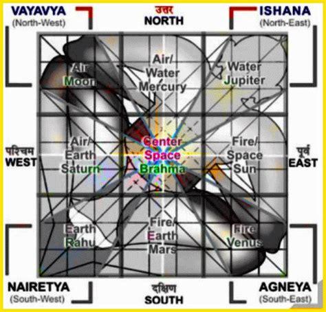 vasthu for home immediate vasthu remedy shivam rudraksha rudraksha