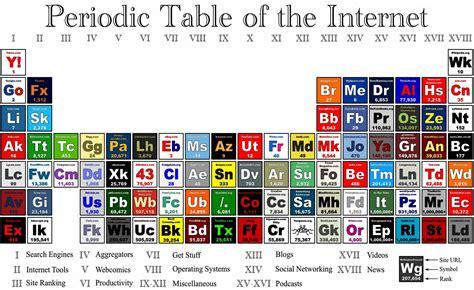 the best websites on the internet periodic table of the internet puts most popular websites