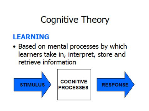 cognitive psychology theory process and methodology books to teach is to learn joseph joubert august 2012