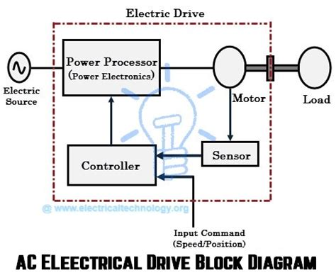 wiring diagrams for ac drives diagrams free