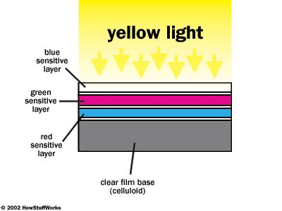developing film: color how photographic film works