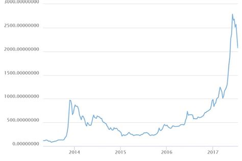 bitcoin value history my love affair with bitcoin and cryptocurrencies mr stingy