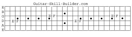 guitar scales master the fretboard create your own and get soloing 125 licks that show you how books master the guitar fretboard learn every guitar note fast