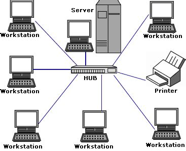 membuat virus jaringan lan a lan is a computer network that interconnects computers