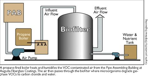 biofiltration for air pollution books image gallery biofilter