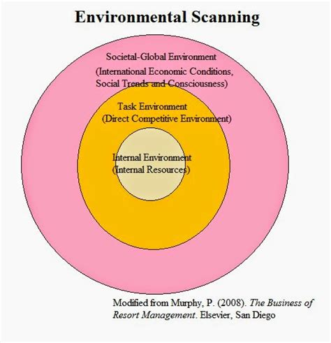 environmental scan template academic capital san diego fishing industry and the