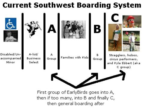 southwest airlines assigned seats the and bad of southwest s earlybird check in
