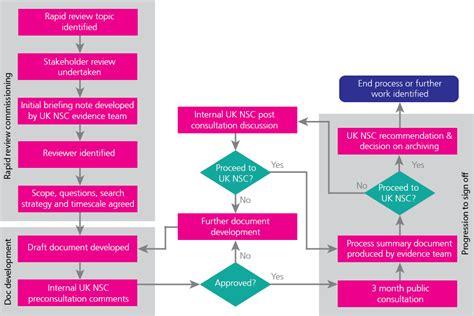 ucc 2 207 flowchart contract flowchart imgarcade contract
