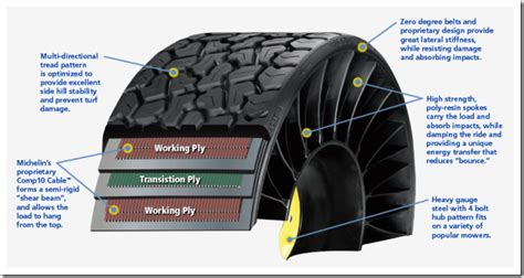 puncture resistance radial all weather michelin reinvents the wheel with airless puncture proof tyres tweel