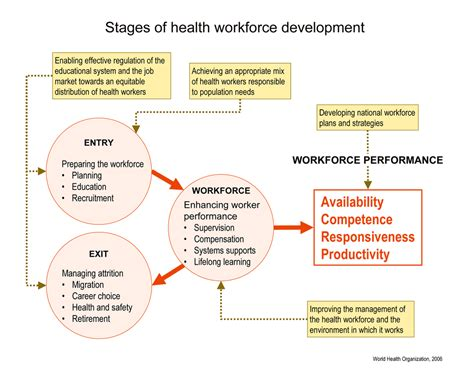 the span human development for helping professionals 4th edition who tools and guidelines for human resources for health