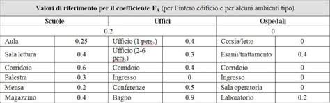 rapporto aeroilluminante uffici analisi dei fabbisogni energetici per l illuminazione