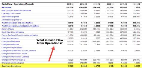 cash flow  operations formula