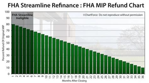 Mortgagee Letter Fha Streamline Refinance Fha Streamline Calculation Worksheet Calleveryonedaveday