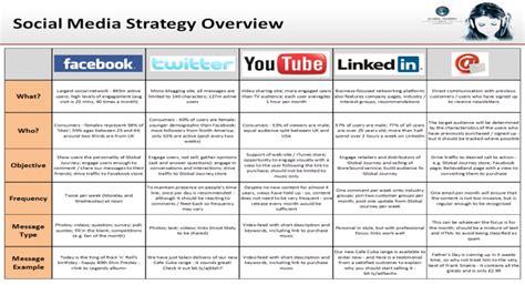 Template Social Media Strategy Template Social Media Strategy Template Pdf