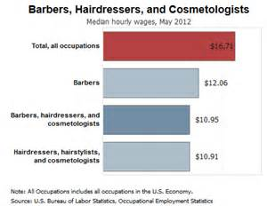 Cosmetologist Requirements by Accredited Cosmetology Degree Programs