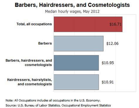 accredited cosmetology degree programs