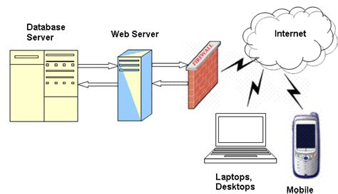 web application system architecture diagram a note on web application with reference to asp net and