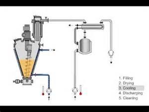 vaccum dryer bolz summix conical vacuum dryer