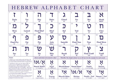 printable hebrew letters hebrew alphabet related keywords hebrew alphabet long
