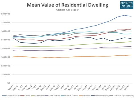 australia s residential property market is valued at 5 9