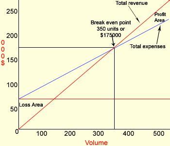 break even analysis case study   buy paper cheap