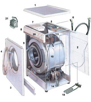 Hoover Waschmaschine Kundendienst by Kurt Reparaturdienst Berlin Waschmaschine Reparatur Berlin