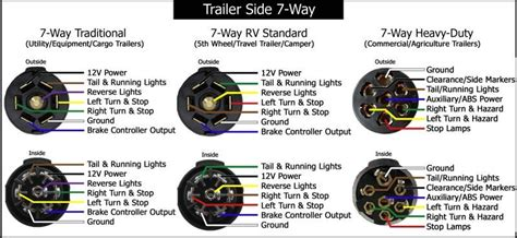 seven pin trailer wiring diagram wiring diagram