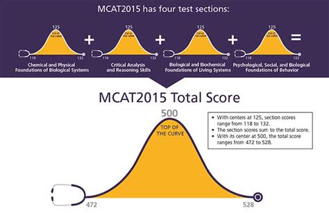 sections of the mcat mcat 2015 breakdown introduction guide to the all new