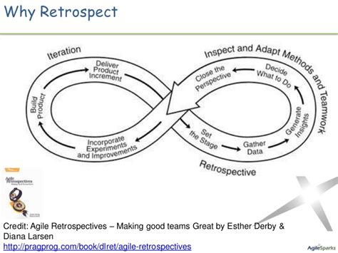 improving agile retrospectives helping teams become more efficient books effective agile retrospectives