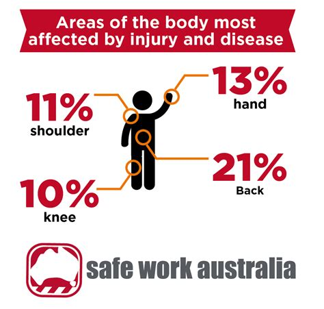 Workers Compensation Search Serious Workers Compensation Claims Continue To Fall Safety Australia