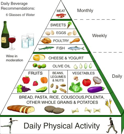 healthy diet diagram rajesh reviews weight loss diet to avoid