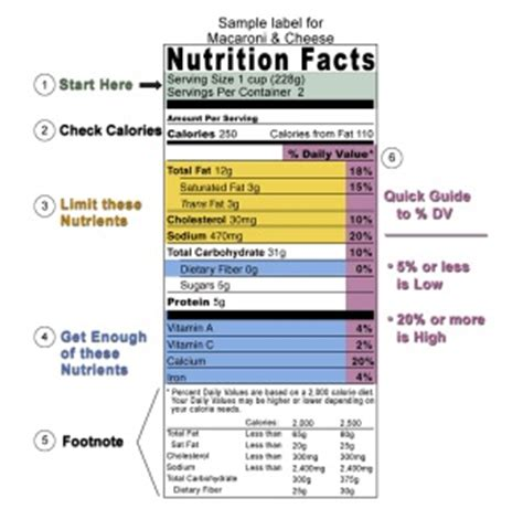 nutrition label design guidelines how to guide for reading food labels
