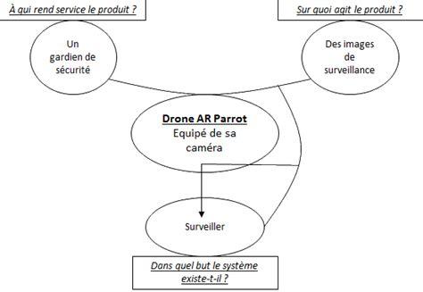 diagramme pieuvre voiture autonome drone ar parrot la si au lp2i