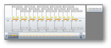 Layout Change Event   understanding timeline infragistics wpf help