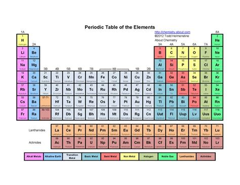 printable periodic table to color 25 best ideas about periodic table with names on