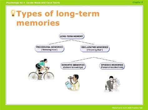 Memory Powerpoint Memory Ppt