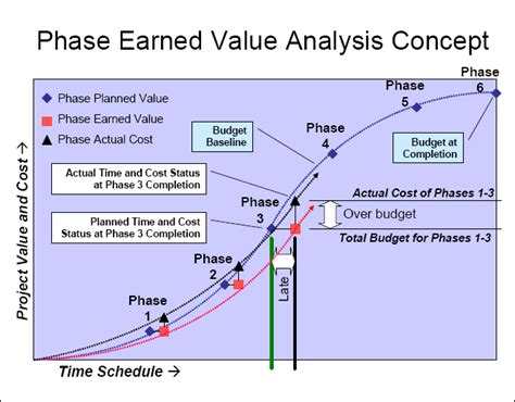 value curve analysis template phase earned value analysis