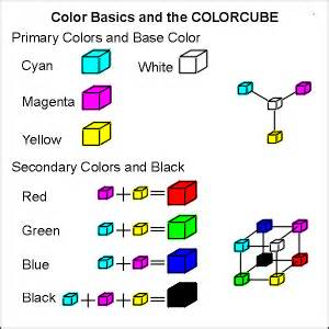 what primary colors make black panel 1 color basics